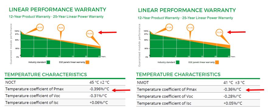 Warranty performance EGE 5BB vs 9BB PV module